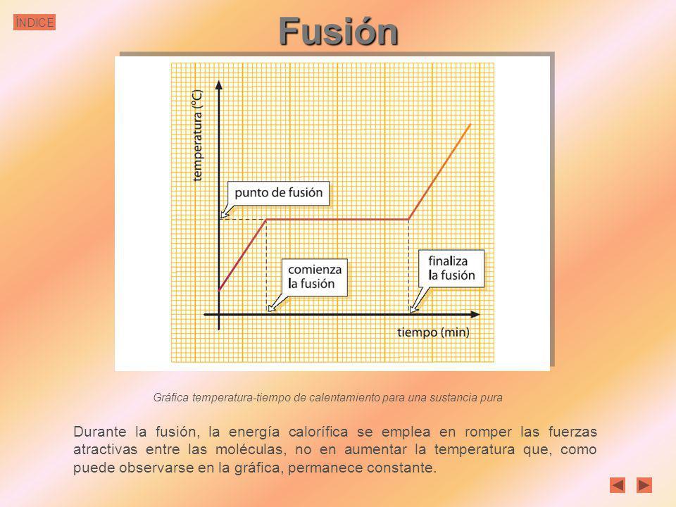ÍNDICE Fusión del hielo H 2 O Fusión del hierro