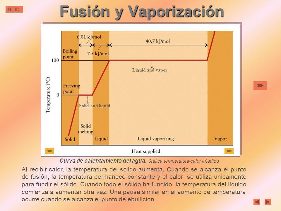 ÍNDICE Vaporización de nitrógeno N 2 Vaporización de bromo