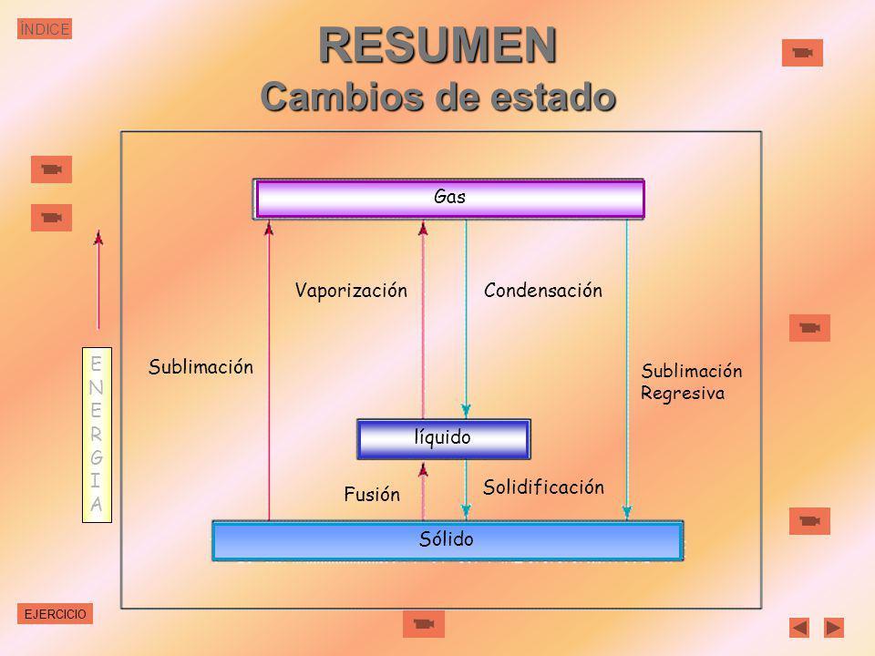 ÍNDICESublimación La sublimación es el paso directo del estado sólido al gaseoso. La sublimación regresiva es el proceso inverso Para que se produzca