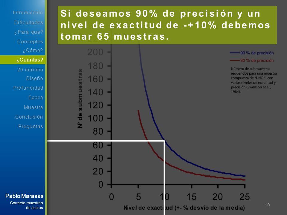 10 Si deseamos 90% de precisión y un nivel de exactitud de -+10% debemos tomar 65 muestras. Dificultades Introducción ¿Para que? Conceptos Correcto mu