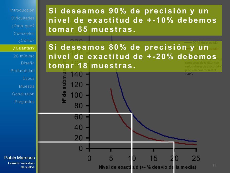 11 Si deseamos 80% de precisión y un nivel de exactitud de +-20% debemos tomar 18 muestras. Si deseamos 90% de precisión y un nivel de exactitud de +-