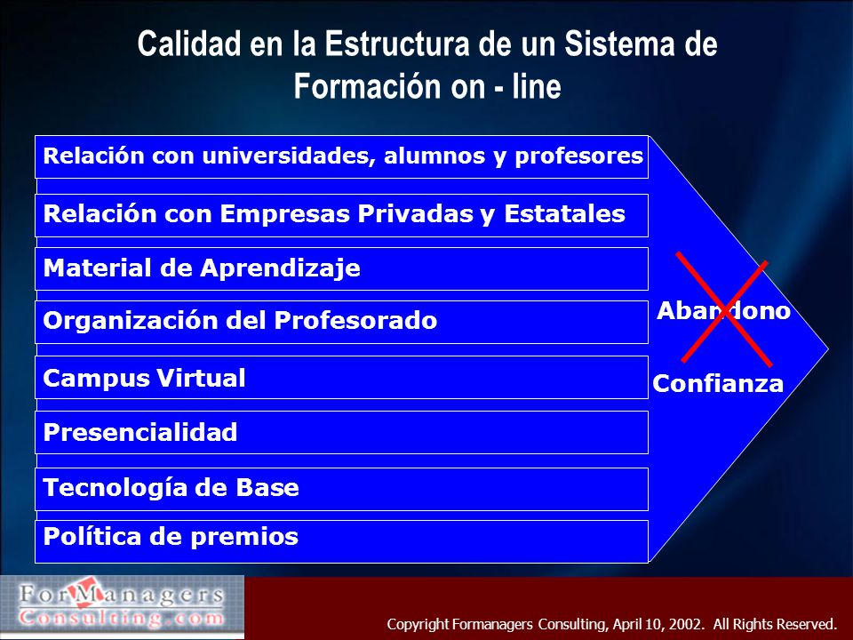 Copyright Formanagers Consulting, April 10, 2002. All Rights Reserved. Calidad en la Estructura de un Sistema de Formación on - line Tecnología de Bas