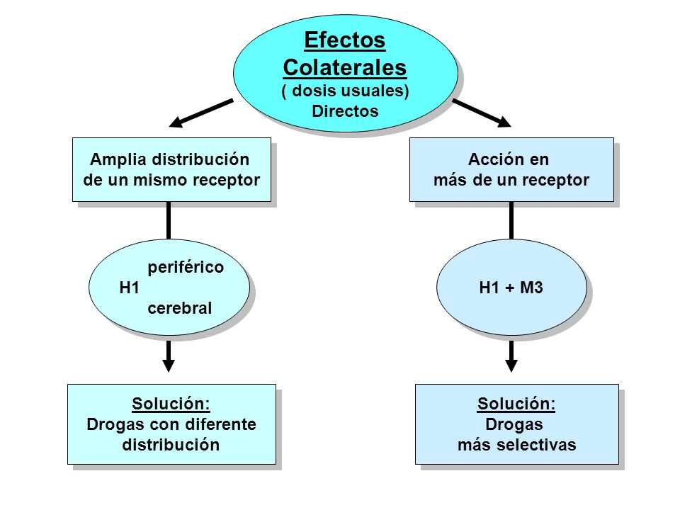 Efectos Colaterales ( dosis usuales) Directos Efectos Colaterales ( dosis usuales) Directos Amplia distribución de un mismo receptor Amplia distribuci