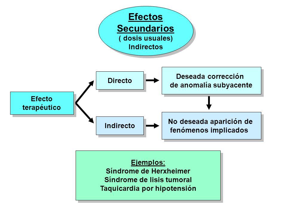Efectos Secundarios ( dosis usuales) Indirectos Efectos Secundarios ( dosis usuales) Indirectos Efecto terapéutico Efecto terapéutico Deseada correcci