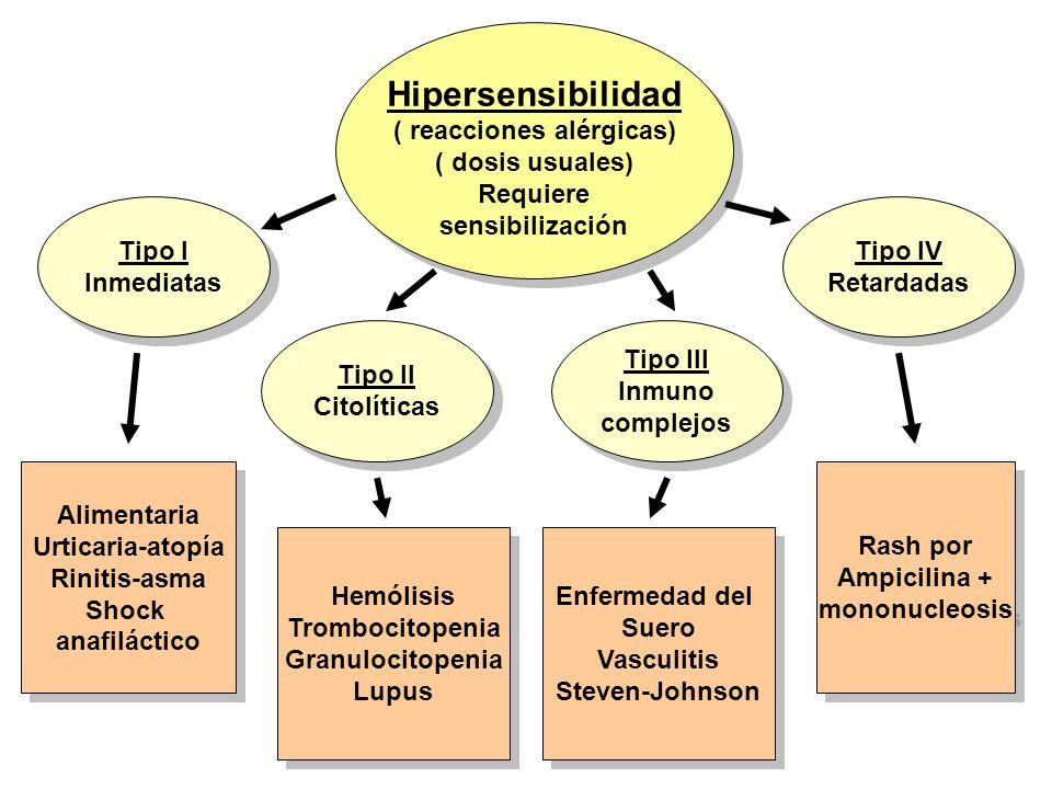 Hipersensibilidad ( reacciones alérgicas) ( dosis usuales) Requiere sensibilización Hipersensibilidad ( reacciones alérgicas) ( dosis usuales) Requier