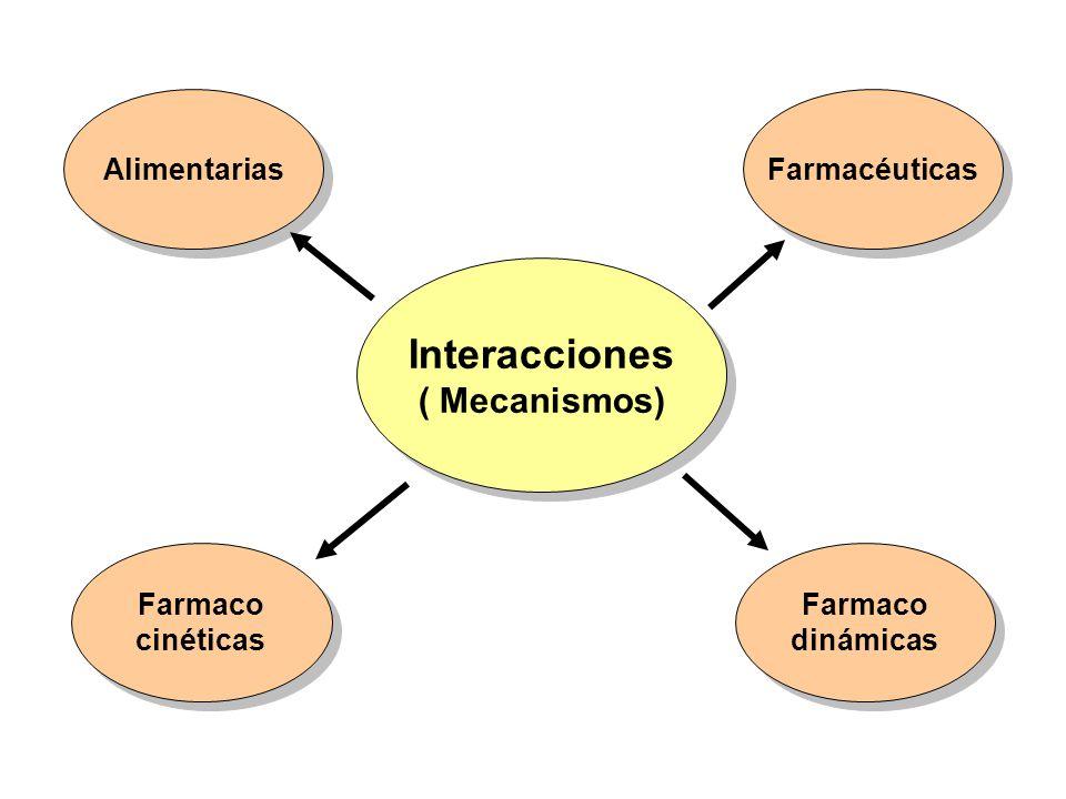Interacciones ( Mecanismos) Interacciones ( Mecanismos) Alimentarias Farmaco cinéticas Farmaco cinéticas Farmaco dinámicas Farmaco dinámicas Farmacéut