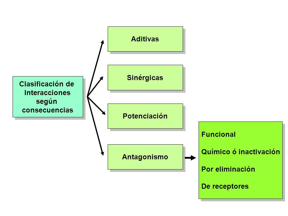 Clasificación de Interacciones según consecuencias Clasificación de Interacciones según consecuencias Aditivas Sinérgicas Potenciación Antagonismo Fun