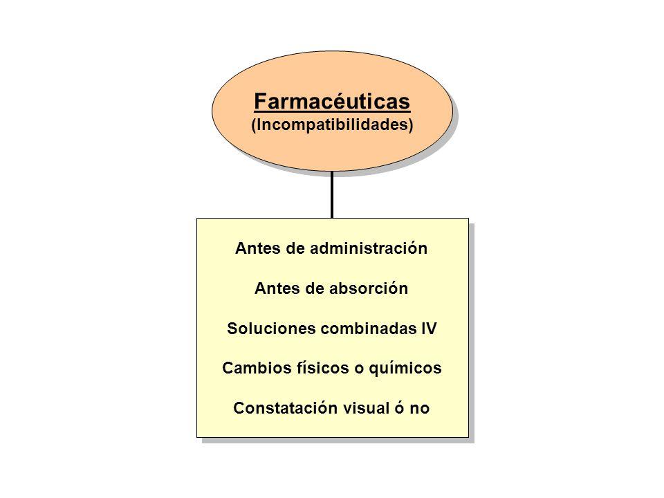 Farmacéuticas (Incompatibilidades) Farmacéuticas (Incompatibilidades) Antes de administración Antes de absorción Soluciones combinadas IV Cambios físi