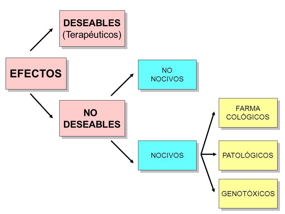 EFECTOS DESEABLES (Terapéuticos) DESEABLES (Terapéuticos) NO DESEABLES NO DESEABLES NO NOCIVOS NO NOCIVOS FARMA COLÓGICOS FARMA COLÓGICOS PATOLÓGICOS