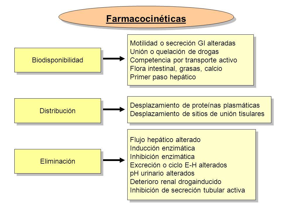 Farmacocinéticas Biodisponibilidad Distribución Eliminación Motilidad o secreción GI alteradas Unión o quelación de drogas Competencia por transporte