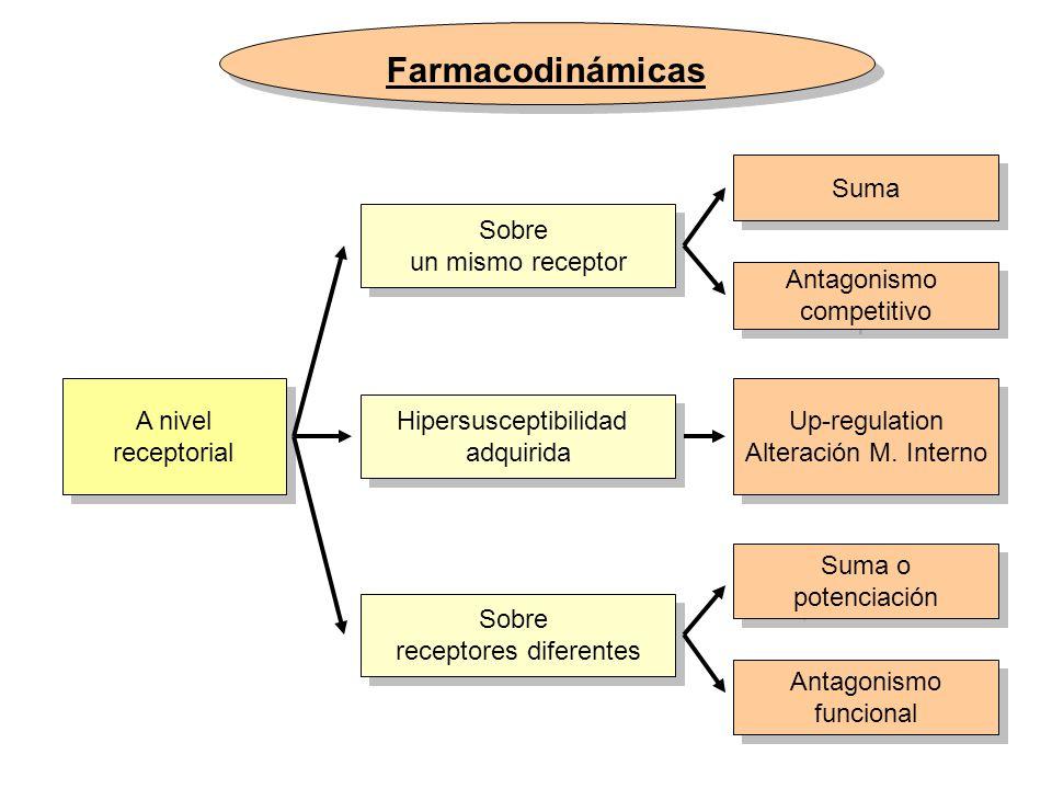Farmacodinámicas A nivel receptorial A nivel receptorial Sobre un mismo receptor Sobre un mismo receptor Sobre receptores diferentes Sobre receptores