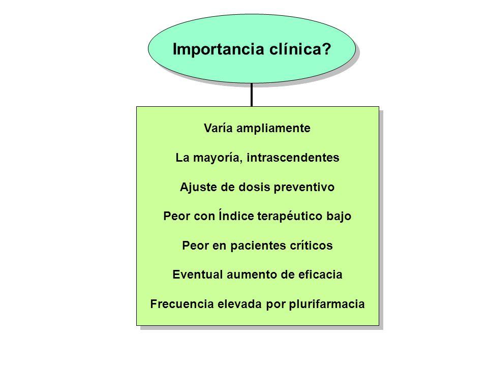 Importancia clínica? Varía ampliamente La mayoría, intrascendentes Ajuste de dosis preventivo Peor con Índice terapéutico bajo Peor en pacientes críti