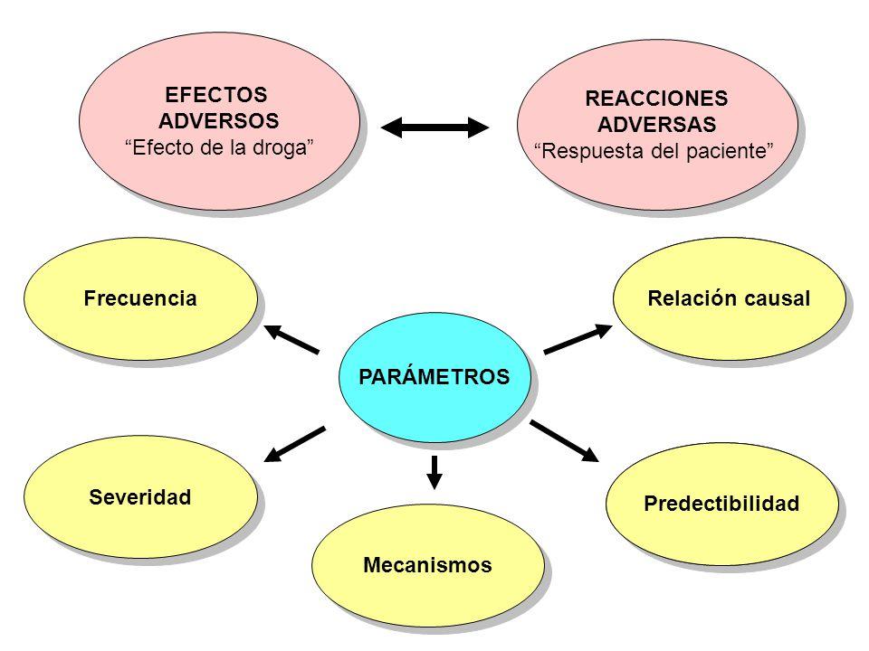 EFECTOS ADVERSOS Efecto de la droga EFECTOS ADVERSOS Efecto de la droga REACCIONES ADVERSAS Respuesta del paciente REACCIONES ADVERSAS Respuesta del p