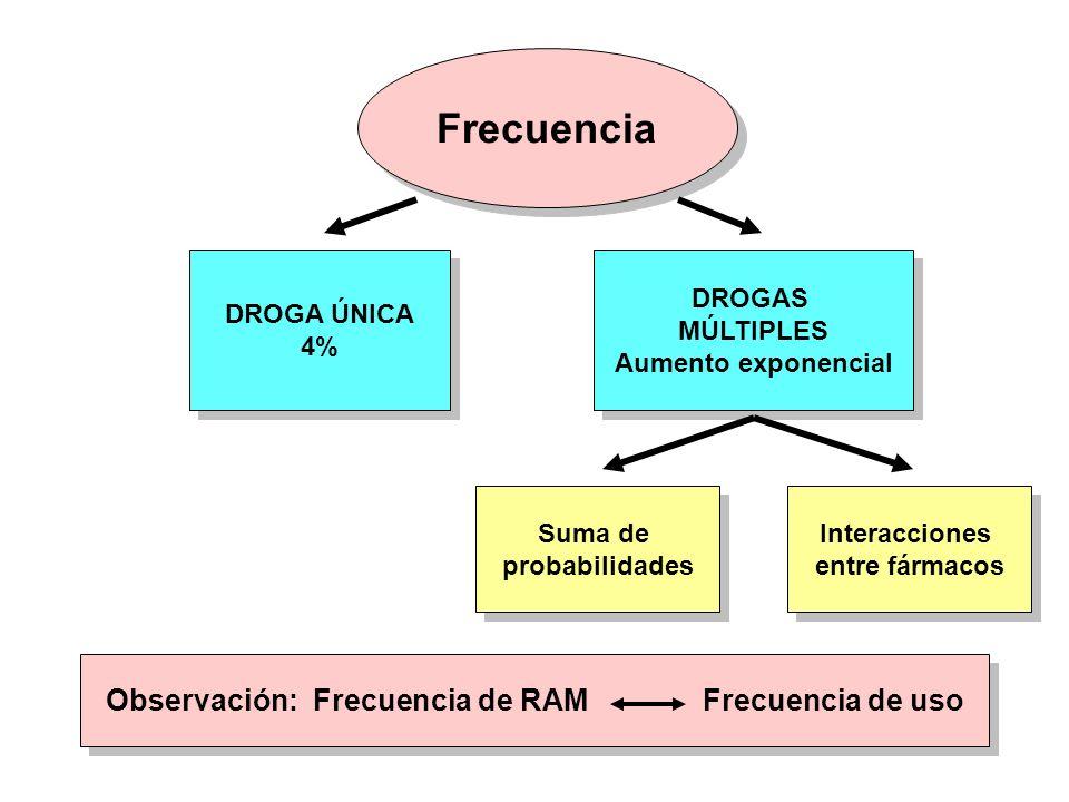Interacciones ( Mecanismos) Interacciones ( Mecanismos) Alimentarias Farmaco cinéticas Farmaco cinéticas Farmaco dinámicas Farmaco dinámicas Farmacéuticas