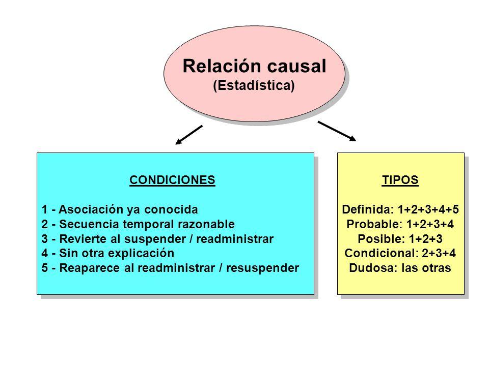 Relación causal (Estadística) Relación causal (Estadística) CONDICIONES 1 - Asociación ya conocida 2 - Secuencia temporal razonable 3 - Revierte al su