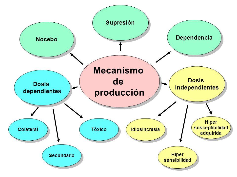 Mecanismo de producción Mecanismo de producción Nocebo Supresión Dependencia Dosis dependientes Dosis dependientes Dosis independientes Dosis independ