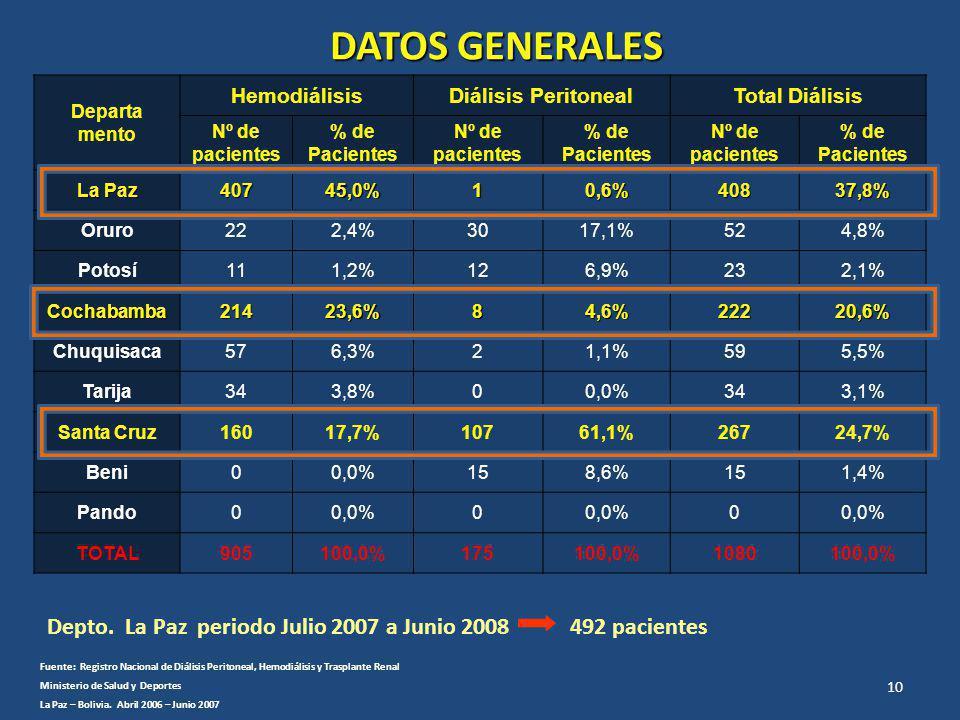 Departa mento HemodiálisisDiálisis PeritonealTotal Diálisis Nº de pacientes % de Pacientes Nº de pacientes % de Pacientes Nº de pacientes % de Pacientes La Paz 40745,0%10,6%40837,8% Oruro222,4%3017,1%524,8% Potosí111,2%126,9%232,1% Cochabamba21423,6%84,6%22220,6% Chuquisaca576,3%21,1%595,5% Tarija343,8%00,0%343,1% Santa Cruz16017,7%10761,1%26724,7% Beni00,0%158,6%151,4% Pando00,0%0 0 TOTAL905100,0%175100,0%1080100,0% DATOS GENERALES Fuente: Registro Nacional de Diálisis Peritoneal, Hemodiálisis y Trasplante Renal Ministerio de Salud y Deportes La Paz – Bolivia.
