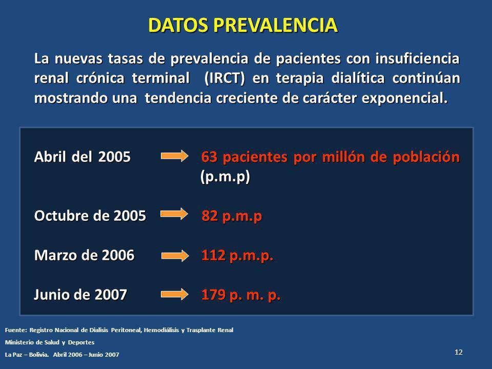 La nuevas tasas de prevalencia de pacientes con insuficiencia renal crónica terminal (IRCT) en terapia dialítica continúan mostrando una tendencia creciente de carácter exponencial.