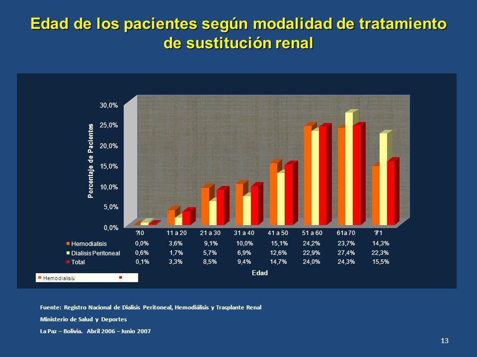 Edad de los pacientes según modalidad de tratamiento de sustitución renal Fuente: Registro Nacional de Dialisis Peritoneal, Hemodiálisis y Trasplante Renal Ministerio de Salud y Deportes La Paz – Bolivia.