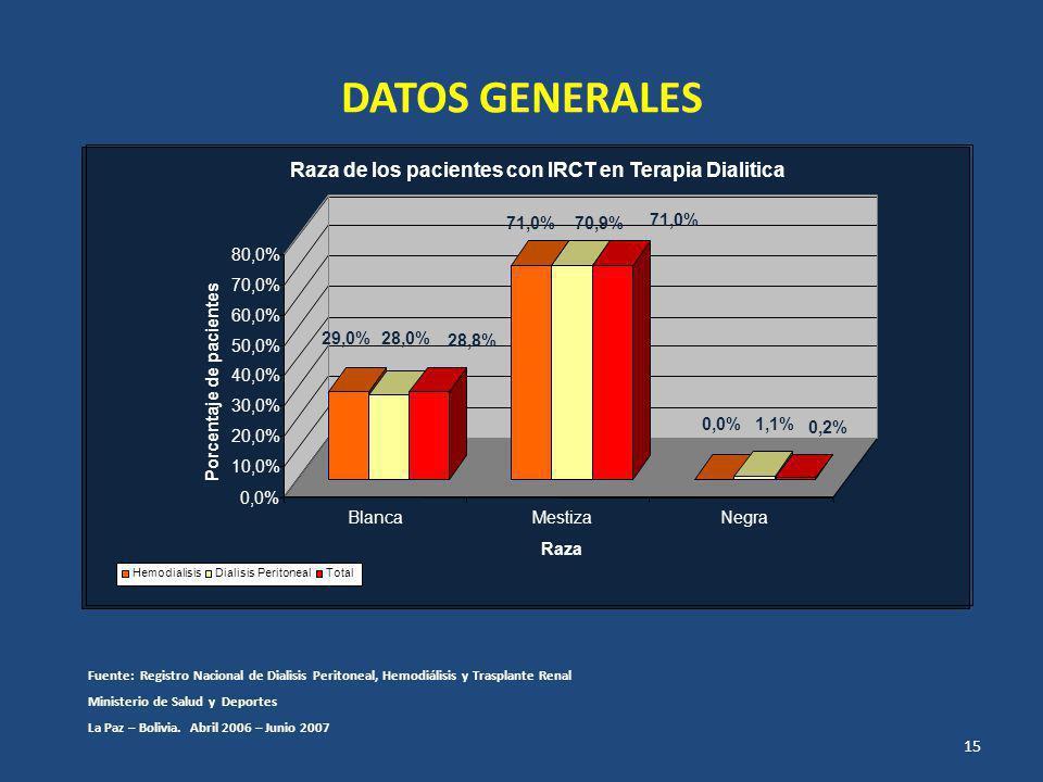 DATOS GENERALES Fuente: Registro Nacional de Dialisis Peritoneal, Hemodiálisis y Trasplante Renal Ministerio de Salud y Deportes La Paz – Bolivia.