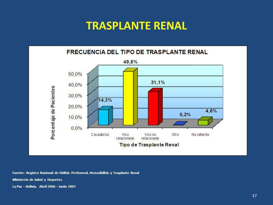 TRASPLANTE RENAL Fuente: Registro Nacional de Diálisis Peritoneal, Hemodiálisis y Trasplante Renal Ministerio de Salud y Deportes La Paz – Bolivia.