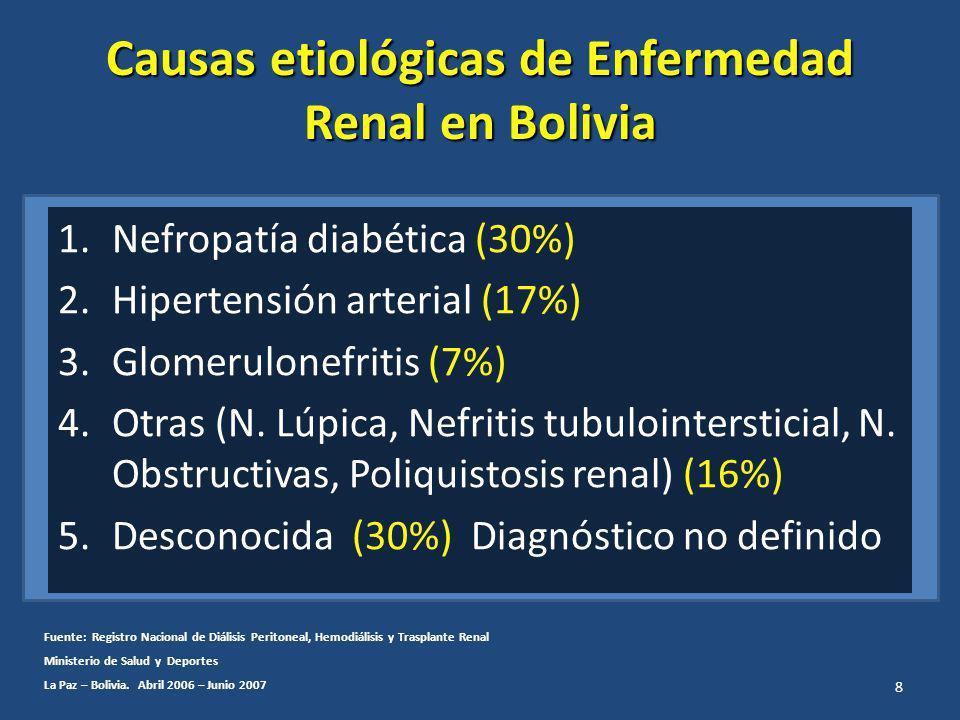 Causas etiológicas de Enfermedad Renal en Bolivia 1.Nefropatía diabética (30%) 2.Hipertensión arterial (17%) 3.Glomerulonefritis (7%) 4.Otras (N. Lúpi
