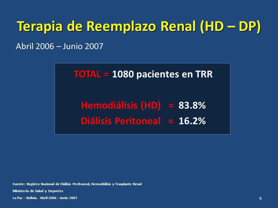 Terapia de Reemplazo Renal (HD – DP) Abril 2006 – Junio 2007 TOTAL = TOTAL = 1080 pacientes en TRR Hemodiálisis (HD) = 83.8% Diálisis Peritoneal = 16.2% Fuente: Registro Nacional de Diálisis Peritoneal, Hemodiálisis y Trasplante Renal Ministerio de Salud y Deportes La Paz – Bolivia.