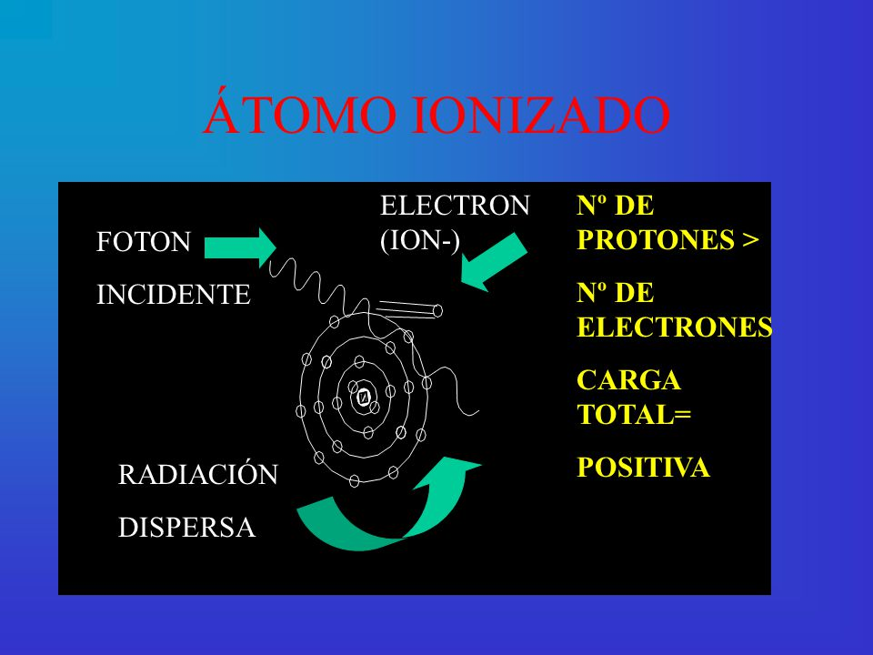 ÁTOMO NEUTRO Nº DE PROTONES = Nº DE ELECTRONES CARGA = 0
