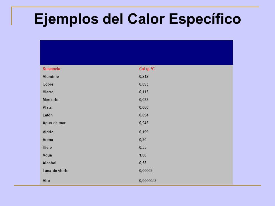 Ejemplos del Calor Específico SustanciaCal /g ºC Aluminio0,212 Cobre0,093 Hierro0,113 Mercurio0,033 Plata0,060 Latón0,094 Agua de mar0,945 Vidrio0,199