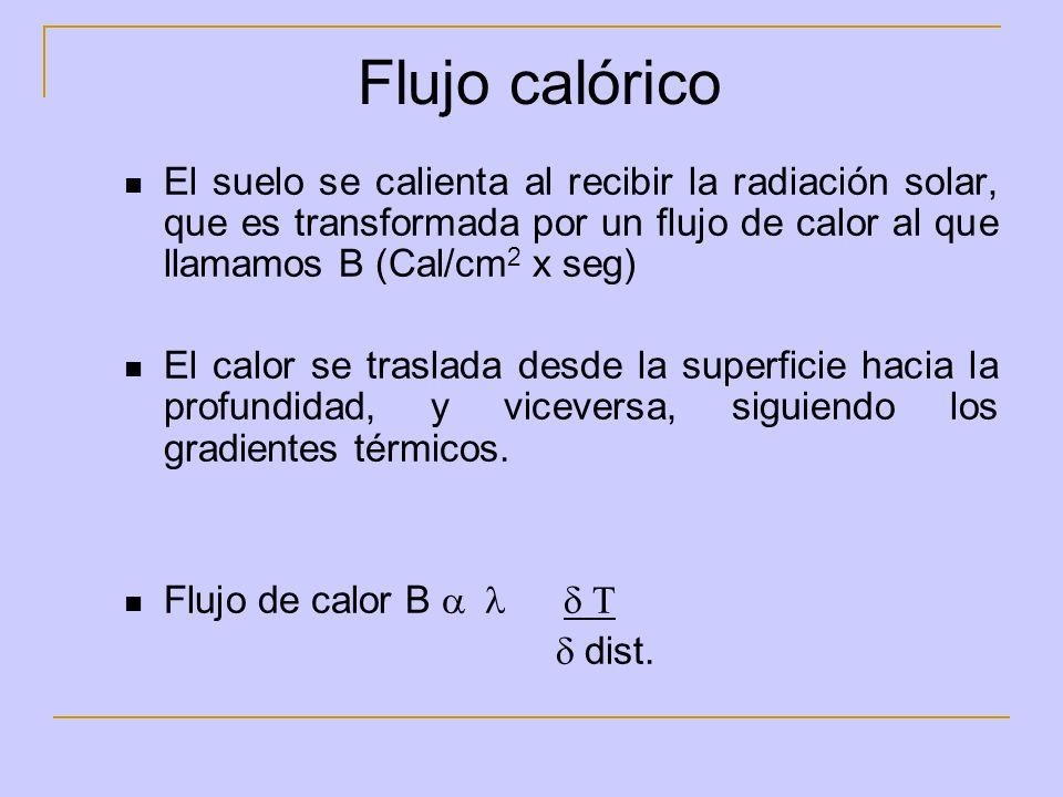 Flujo calórico El suelo se calienta al recibir la radiación solar, que es transformada por un flujo de calor al que llamamos B (Cal/cm 2 x seg) El cal