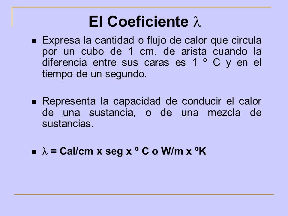 El Coeficiente Expresa la cantidad o flujo de calor que circula por un cubo de 1 cm. de arista cuando la diferencia entre sus caras es 1 º C y en el t