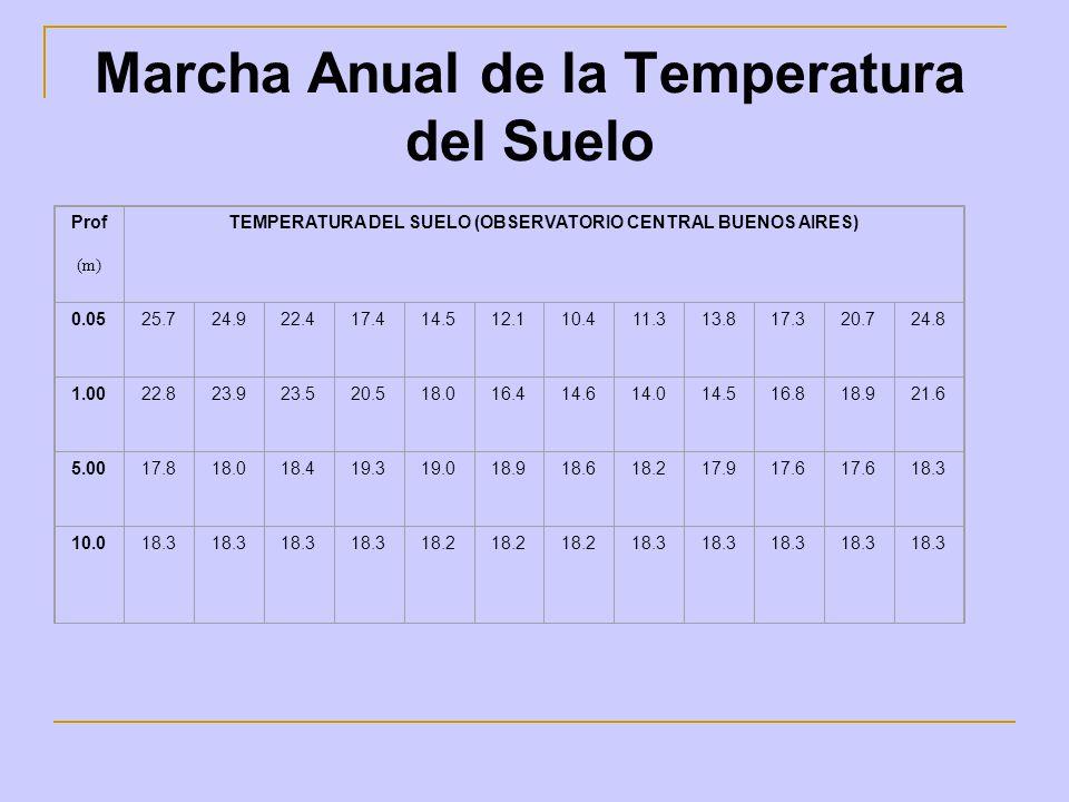 Marcha Anual de la Temperatura del Suelo Prof (m) TEMPERATURA DEL SUELO (OBSERVATORIO CENTRAL BUENOS AIRES) 0.0525.724.922.417.414.512.110.411.313.817