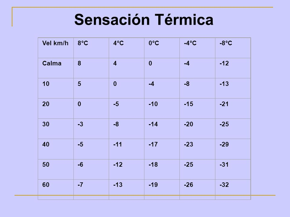 Vel km/h8°C4°C0°C-4°C-8°C Calma840-4-12 1050-4-8-13 200-5-10-15-21 30-3-8-14-20-25 40-5-11-17-23-29 50-6-12-18-25-31 60-7-13-19-26-32 Sensación Térmic