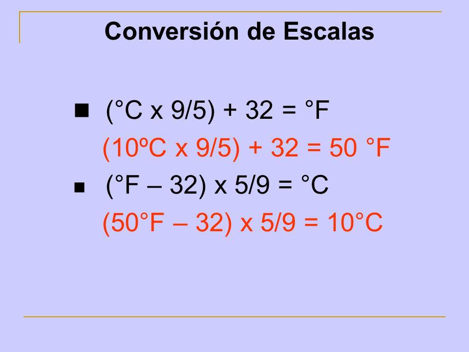 Temperaturas máximas y mínimas diarias