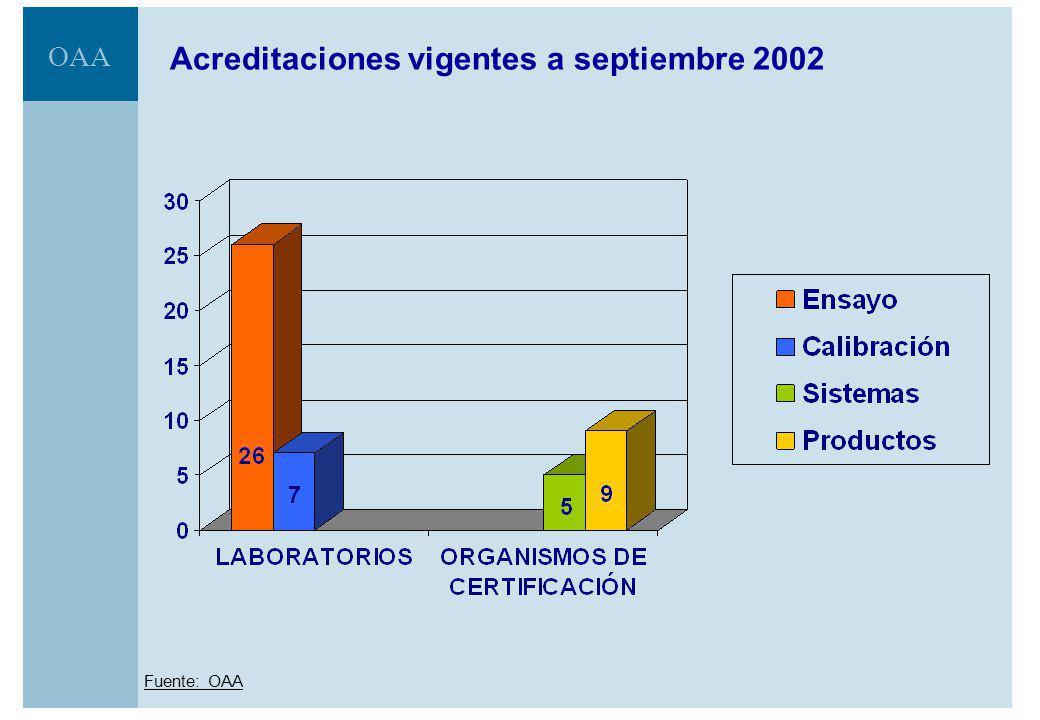 OAA Acreditación de Organismos de Certificación.