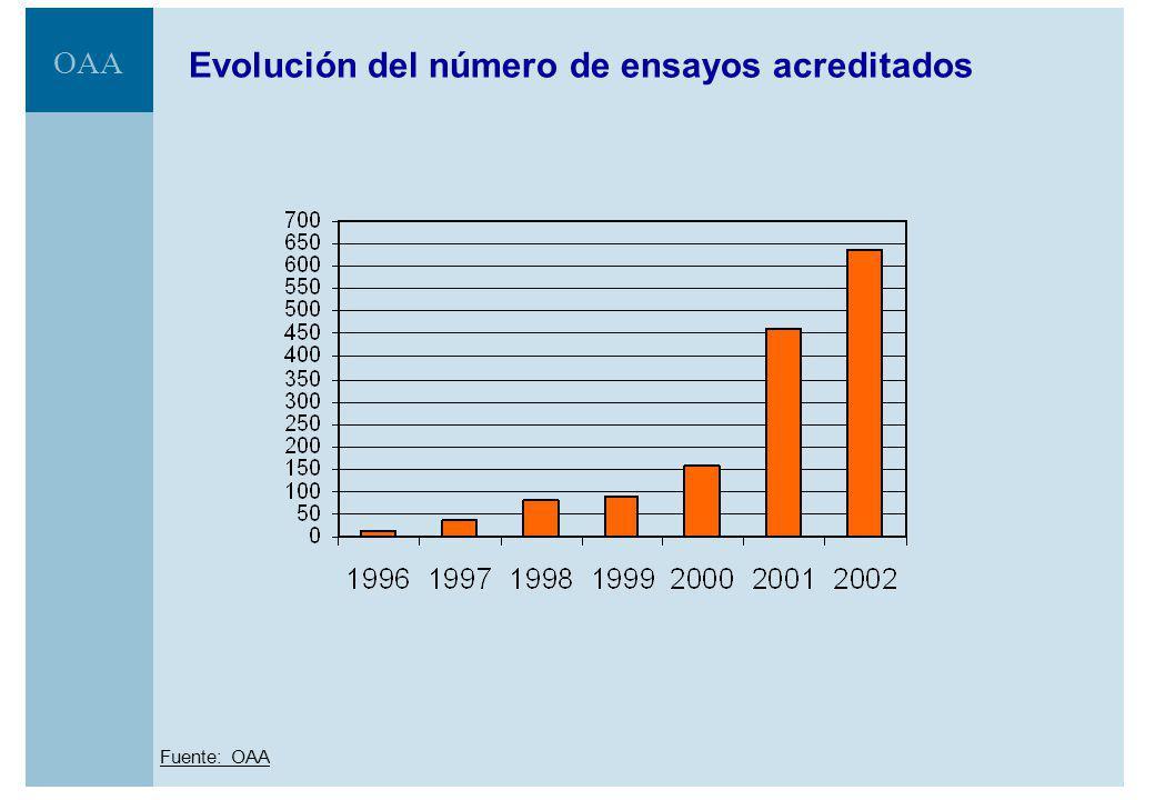 OAA Evolución de la actividad de acreditación acumulado a septiembre 2002 Fuente: OAA