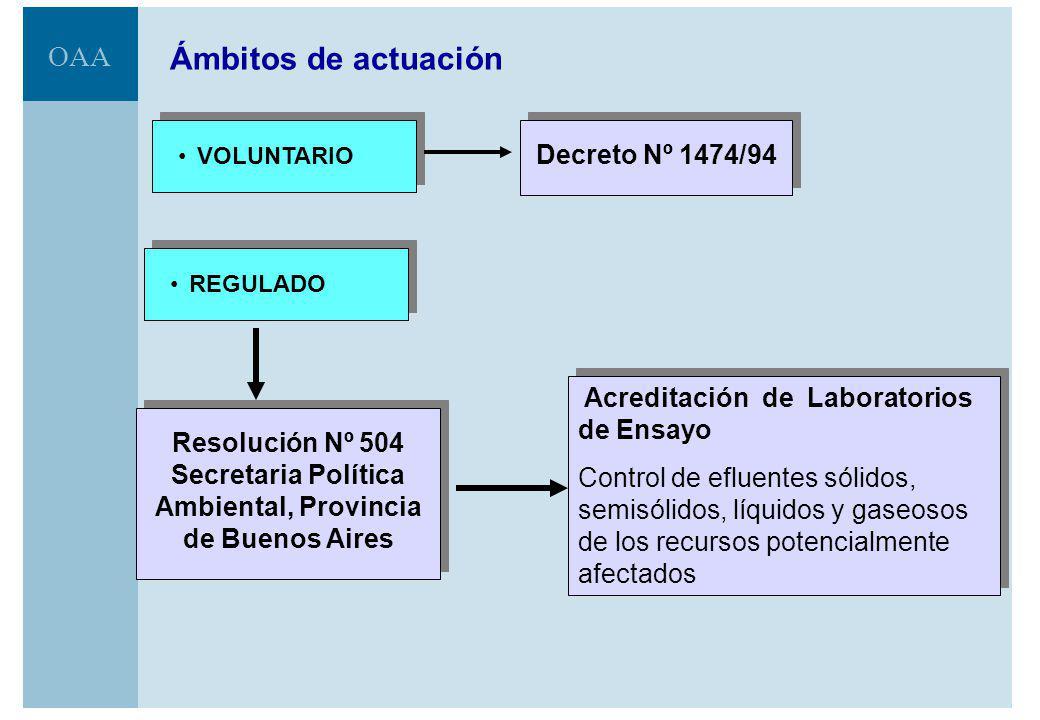 OAA Evolución del número de ensayos acreditados Fuente: OAA