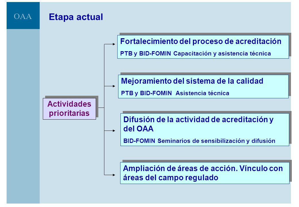 OAA El OAA es miembro pleno de: ILAC: International Laboratory Accreditation Cooperation IAF: International Accreditation Forum IAAC: Interamerican Ac