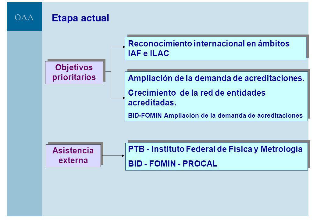 OAA Etapa actual Fortalecimiento del proceso de acreditación PTB y BID-FOMIN Capacitación y asistencia técnica Fortalecimiento del proceso de acreditación PTB y BID-FOMIN Capacitación y asistencia técnica Mejoramiento del sistema de la calidad PTB y BID-FOMIN Asistencia técnica Mejoramiento del sistema de la calidad PTB y BID-FOMIN Asistencia técnica Difusión de la actividad de acreditación y del OAA BID-FOMIN Seminarios de sensibilización y difusión Difusión de la actividad de acreditación y del OAA BID-FOMIN Seminarios de sensibilización y difusión Ampliación de áreas de acción.