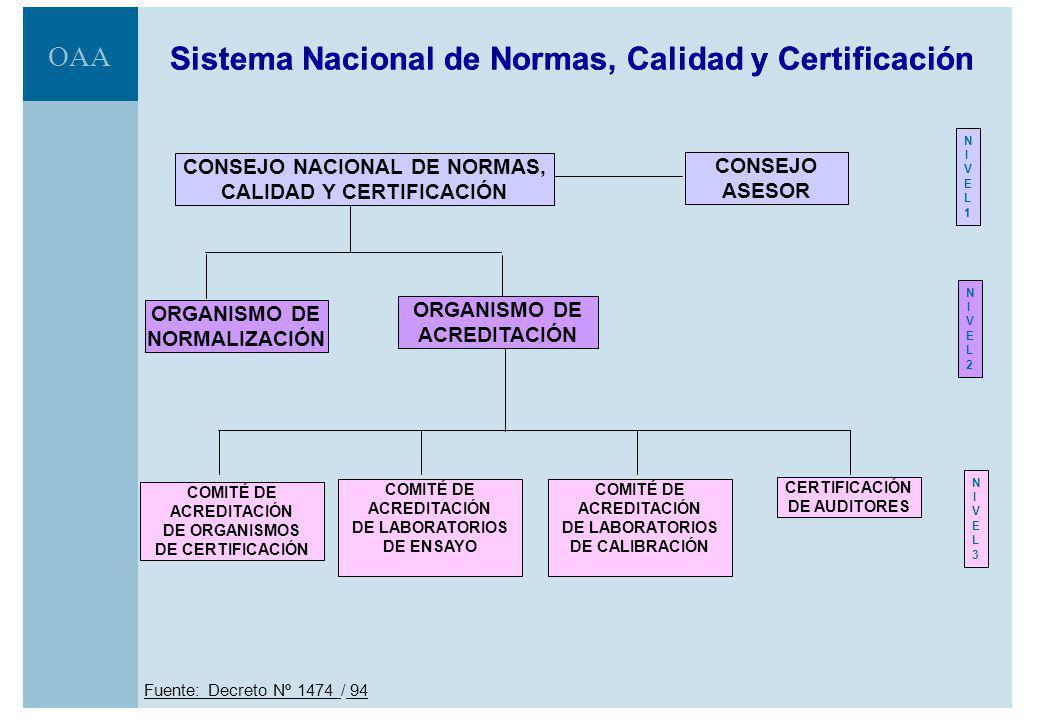 OAA Sistema Nacional de Normas, Calidad y Certificación Fuente: Decreto Nº 1474 / 94 COMITÉ DE ACREDITACIÓN DE LABORATORIOS DE CALIBRACIÓN CERTIFICACIÓN DE AUDITORES COMITÉ DE ACREDITACIÓN DE LABORATORIOS DE ENSAYO COMITÉ DE ACREDITACIÓN DE ORGANISMOS DE CERTIFICACIÓN NIVEL3NIVEL3 ORGANISMO DE ACREDITACIÓN ORGANISMO DE NORMALIZACIÓN NIVEL2NIVEL2 CONSEJO ASESOR CONSEJO NACIONAL DE NORMAS, CALIDAD Y CERTIFICACIÓN NIVEL1NIVEL1