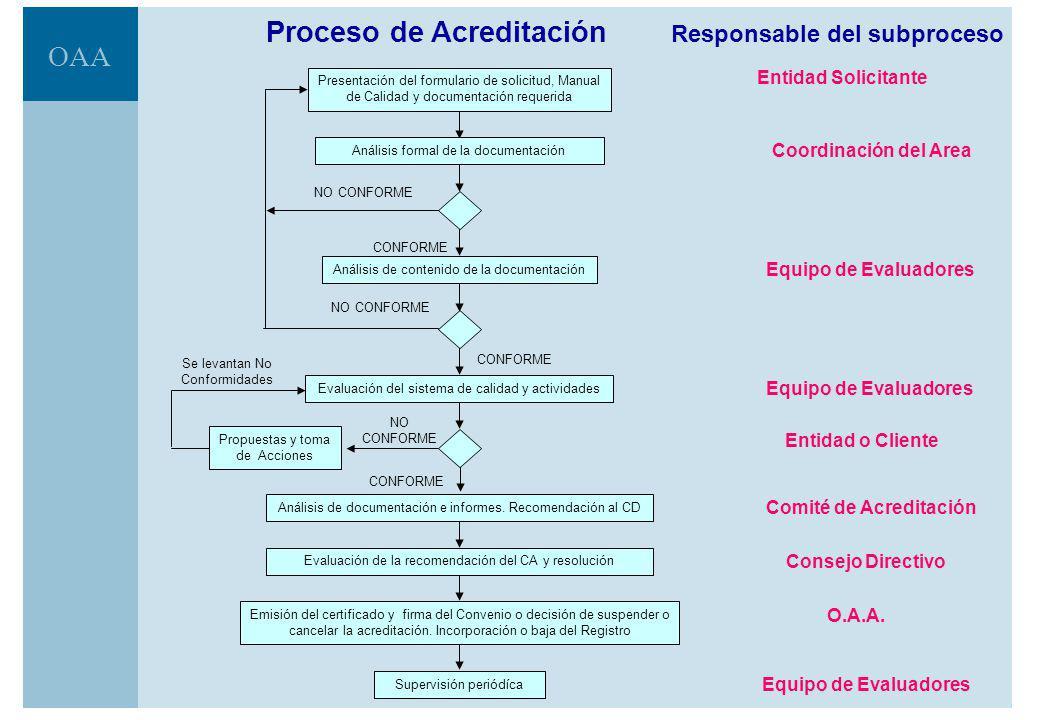 OAA Proceso de Acreditación Responsable del subproceso Coordinación del Area Equipo de Evaluadores Comité de Acreditación Consejo Directivo Entidad Solicitante O.A.A.