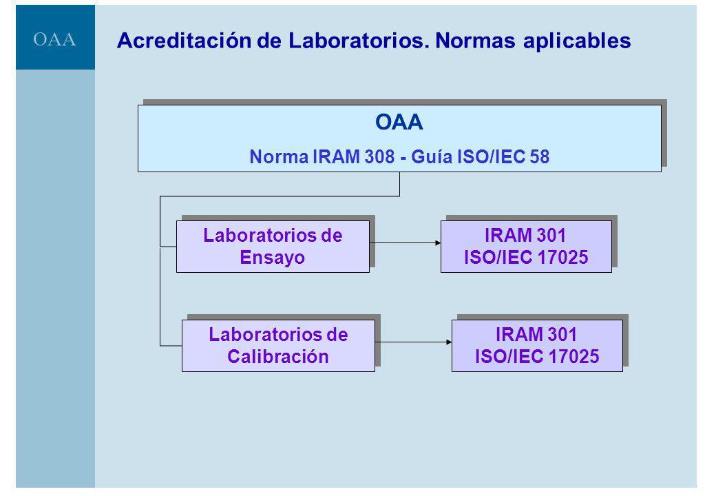 OAA Acreditación de Laboratorios.