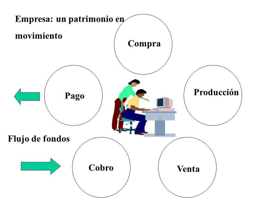 Compra Producción Venta Cobro Pago Empresa: un patrimonio en movimiento Flujo de fondos