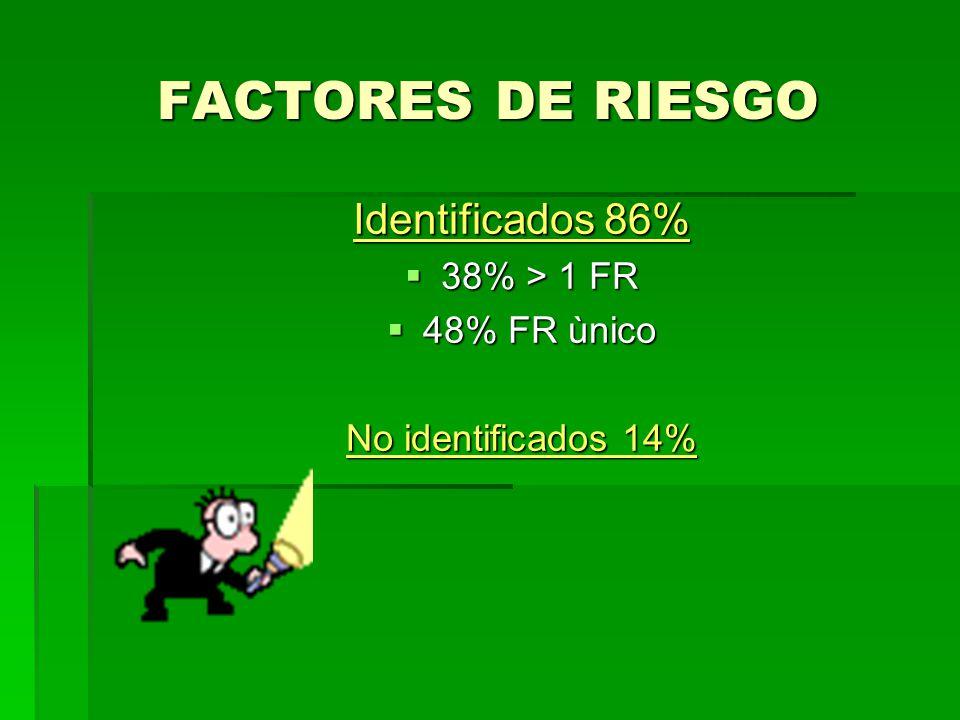 FACTORES DE RIESGO Identificados 86% 38% > 1 FR 38% > 1 FR 48% FR ùnico 48% FR ùnico No identificados 14%