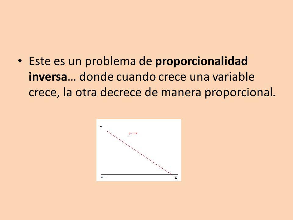 Este es un problema de proporcionalidad inversa… donde cuando crece una variable crece, la otra decrece de manera proporcional.