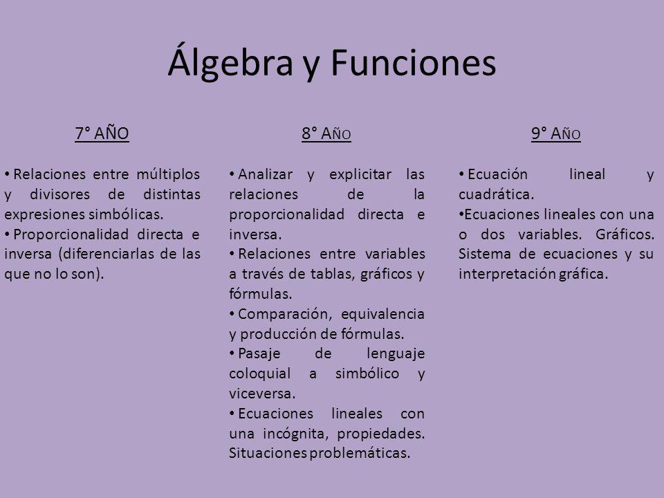 Álgebra y Funciones 7° AÑO Relaciones entre múltiplos y divisores de distintas expresiones simbólicas. Proporcionalidad directa e inversa (diferenciar