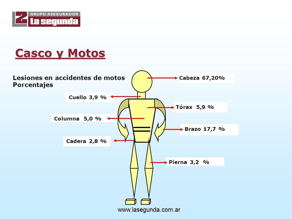 Cabeza 67,20% Cuello 3,9 % Tórax 5,9 % Columna 5,0 % Brazo 17,7 % Cadera 2,8 % Pierna 3,2 % Lesiones en accidentes de motos Porcentajes www.lasegunda.