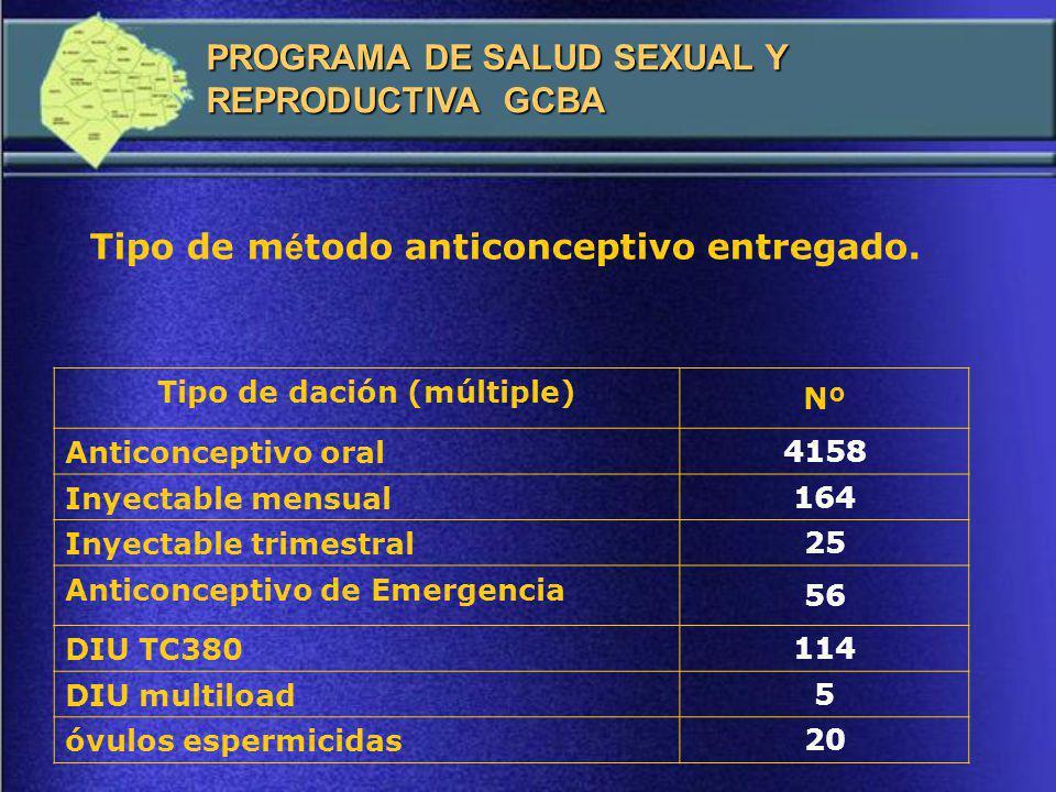 Tipo de m é todo anticonceptivo entregado a mujeres (daciones m ú ltiples).