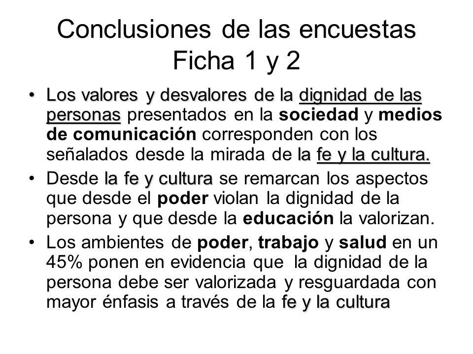 Conclusiones de las encuestas Ficha 1 y 2 Los valores y desvalores de la dignidad de las personas la fe y la cultura.Los valores y desvalores de la di
