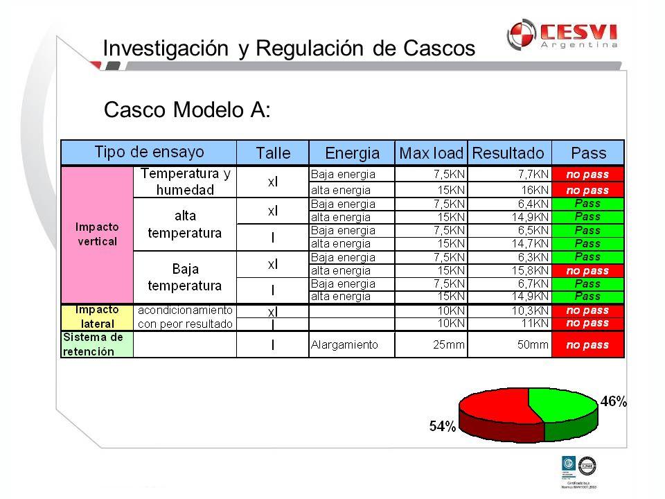 Casco Modelo A: Investigación y Regulación de Cascos